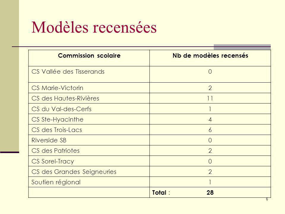Modèles recensées Commission scolaire Nb de modèles recensés