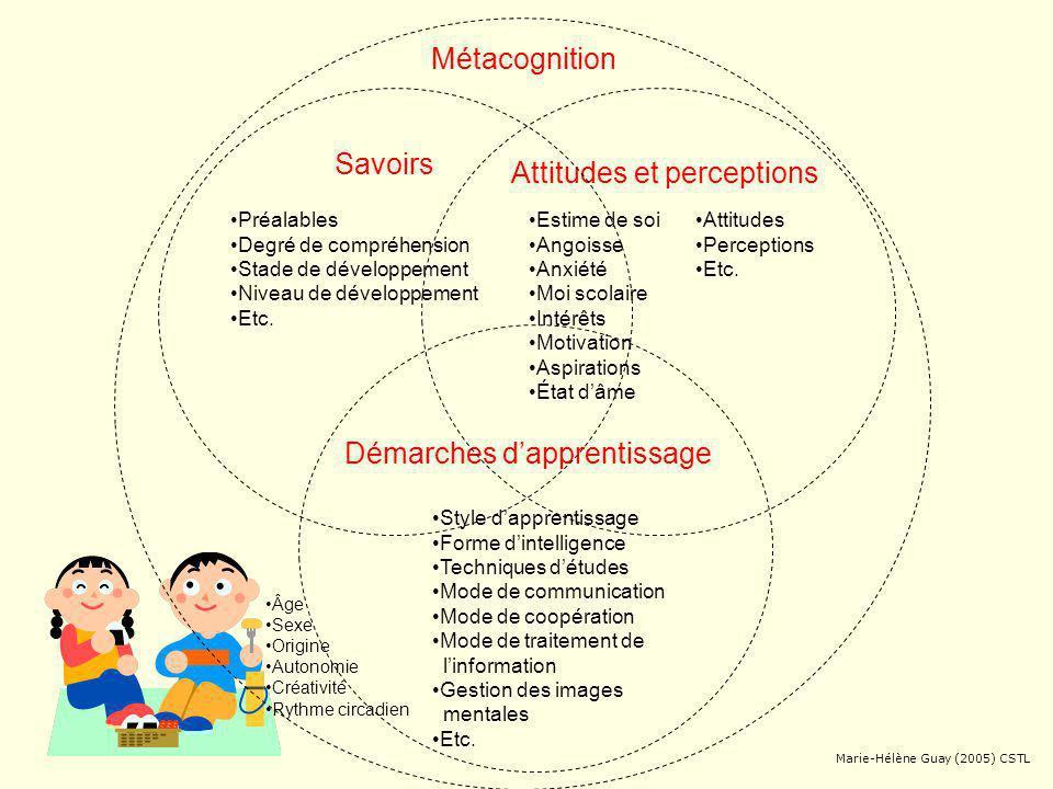Démarches d'apprentissage Attitudes et perceptions