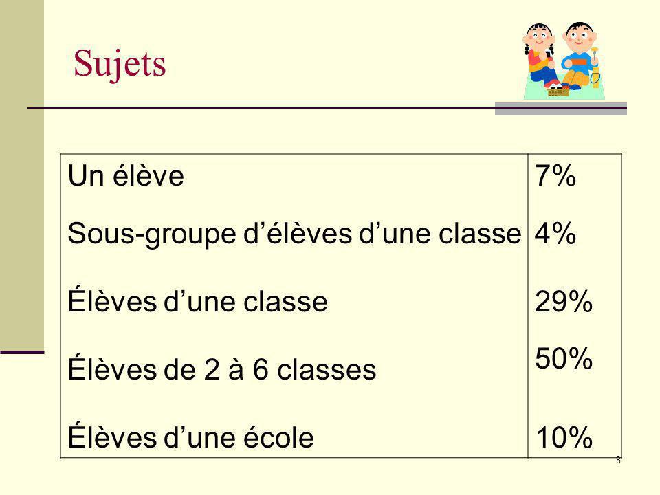 Sujets Un élève Sous-groupe d'élèves d'une classe Élèves d'une classe