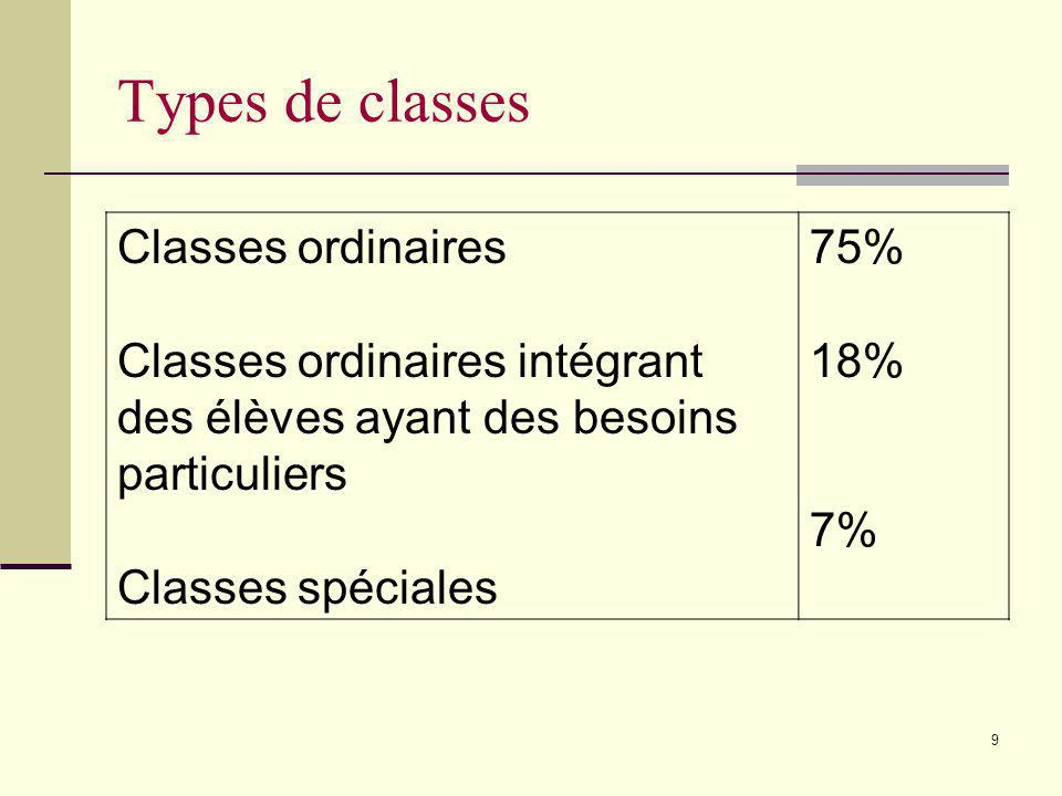 Types de classes Classes ordinaires