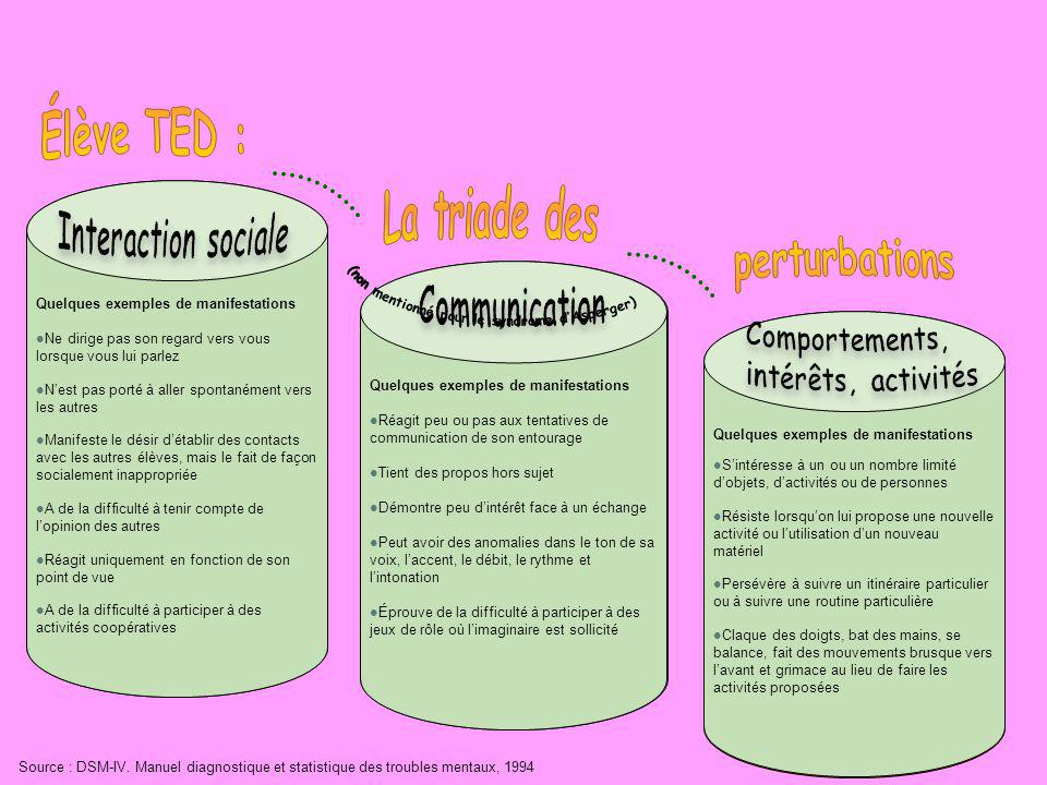 La triade des perturbations Élève TED : Interaction sociale