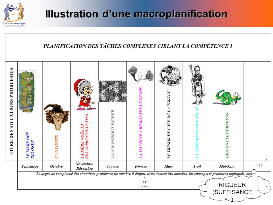 Illustration d'une macroplanification