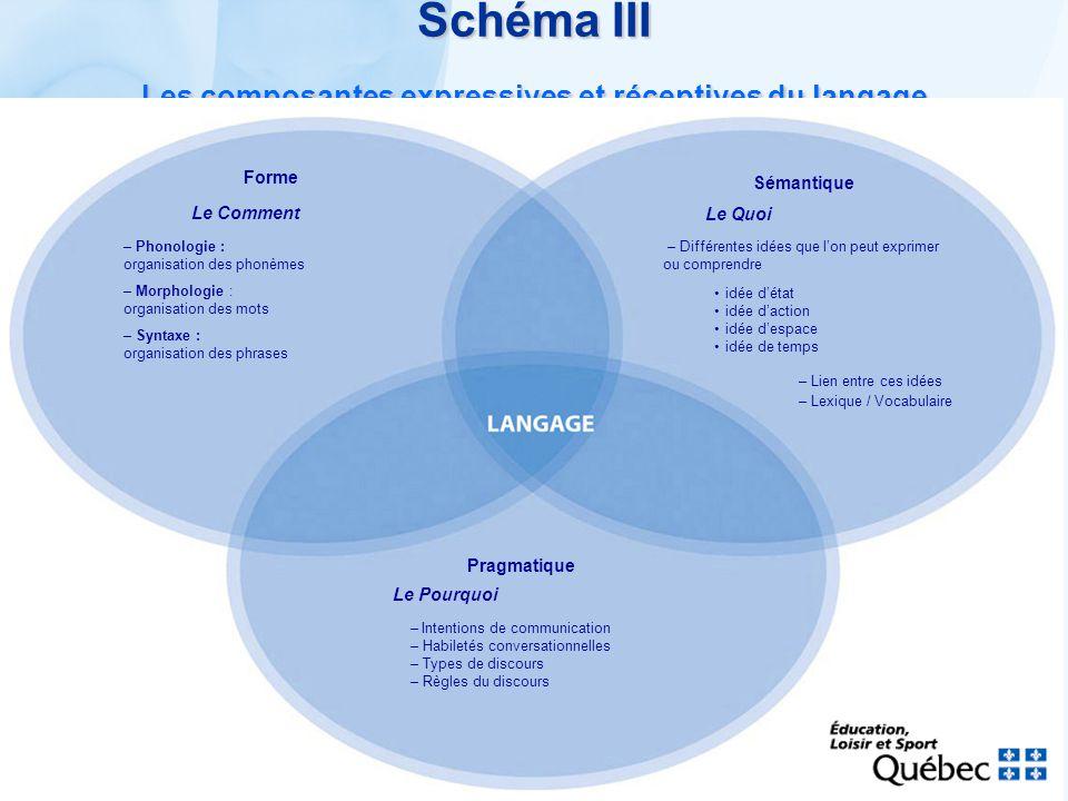 Schéma III Les composantes expressives et réceptives du langage