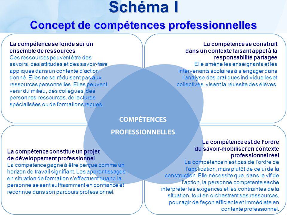 Schéma I Concept de compétences professionnelles