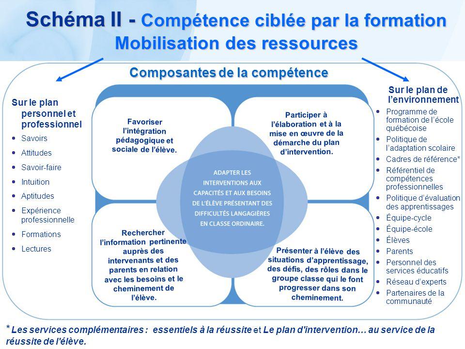 Schéma II - Compétence ciblée par la formation Mobilisation des ressources