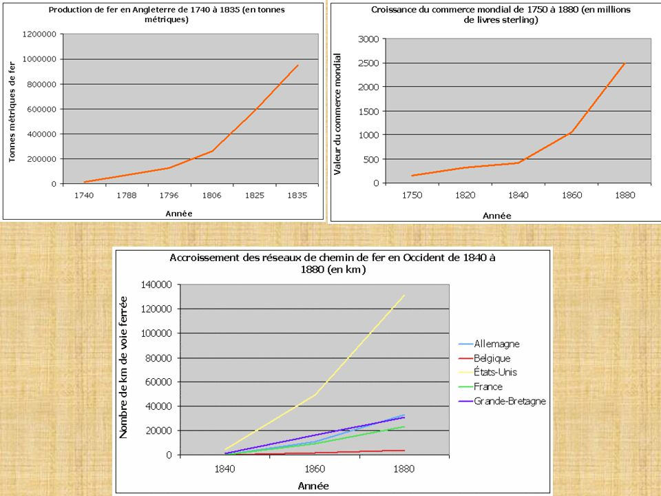 9 10 Accroissements lors de la révolutions industrielle… Document de travail