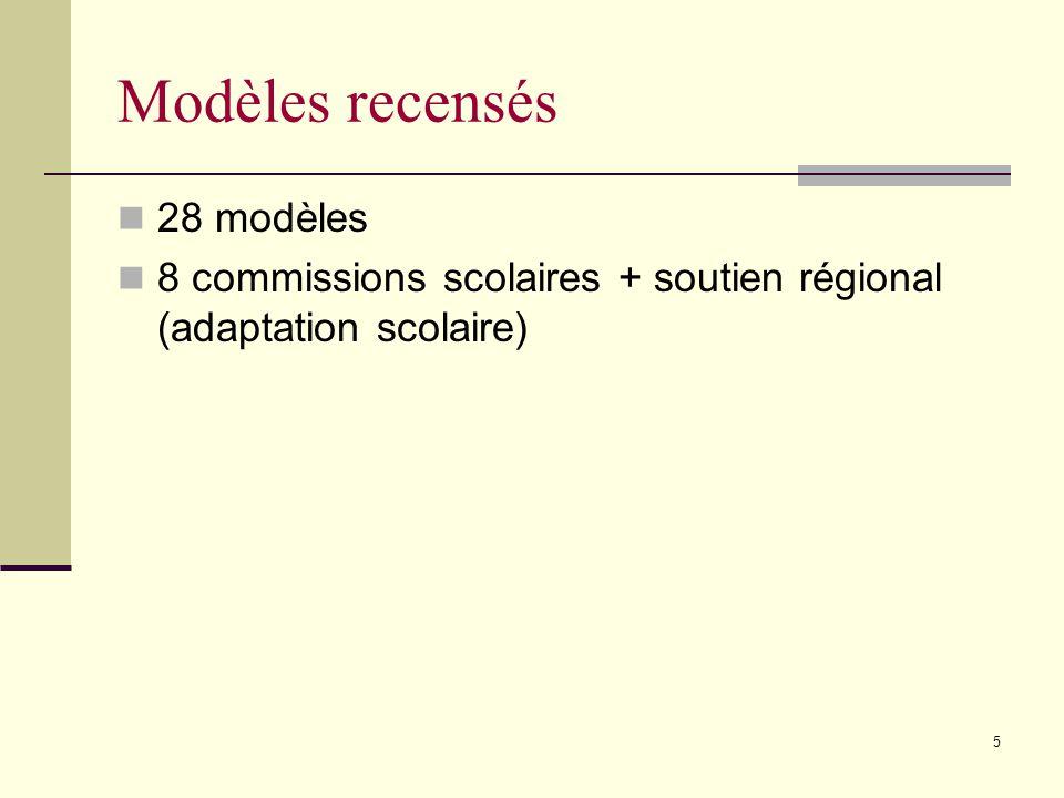 Modèles recensés 28 modèles