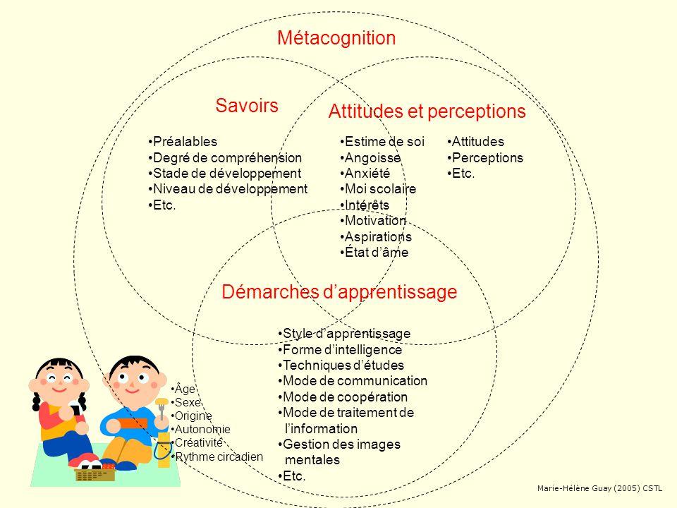 Attitudes et perceptions