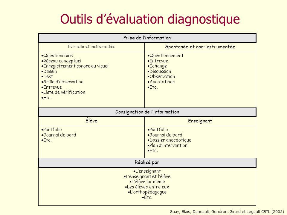 Outils d'évaluation diagnostique