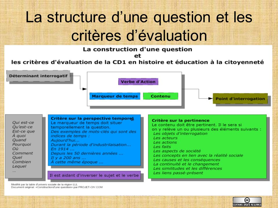 La structure d'une question et les critères d'évaluation