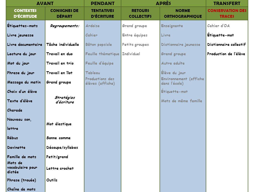 TENTATIVES D'ÉCRITURE CONSERVATION DES TRACES Stratégies d'écriture