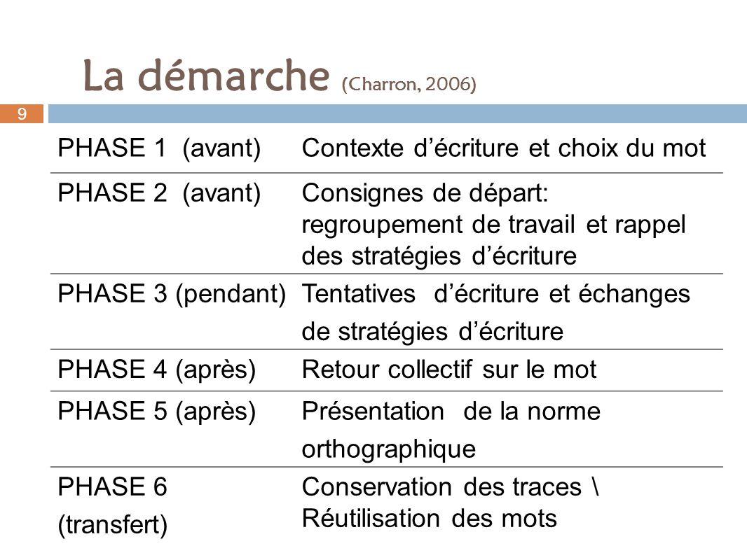 La démarche (Charron, 2006) PHASE 1 (avant)