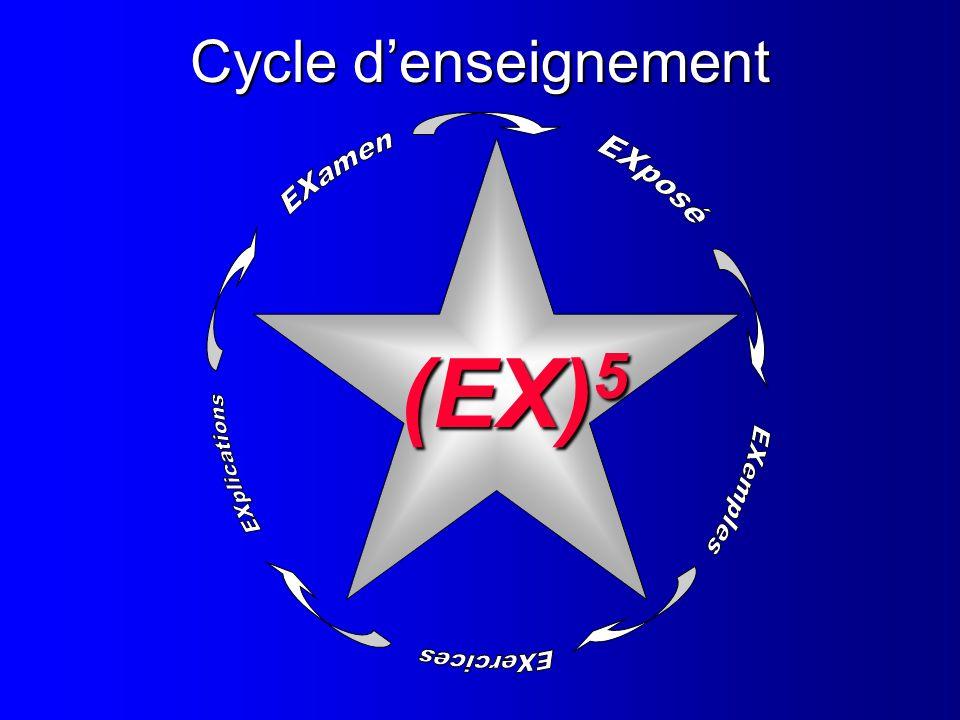 (EX)5 Cycle d'enseignement EXamen EXposé EXplications EXemples