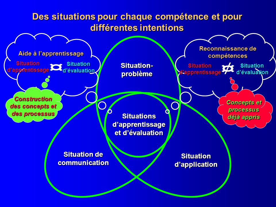 Des situations pour chaque compétence et pour différentes intentions