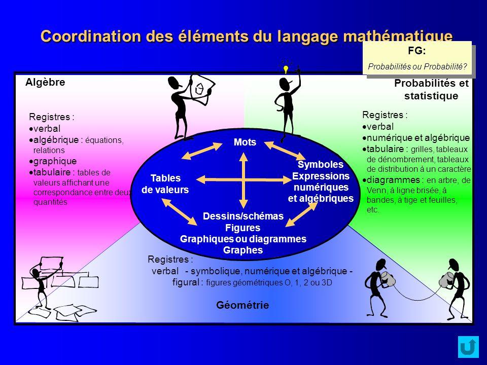 Coordination des éléments du langage mathématique
