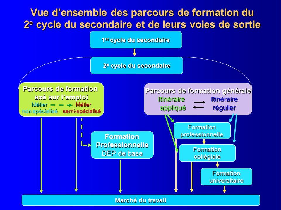 Document 1.3.1 Vue d'ensemble des parcours de formation du 2e cycle du secondaire et de leurs voies de sortie.