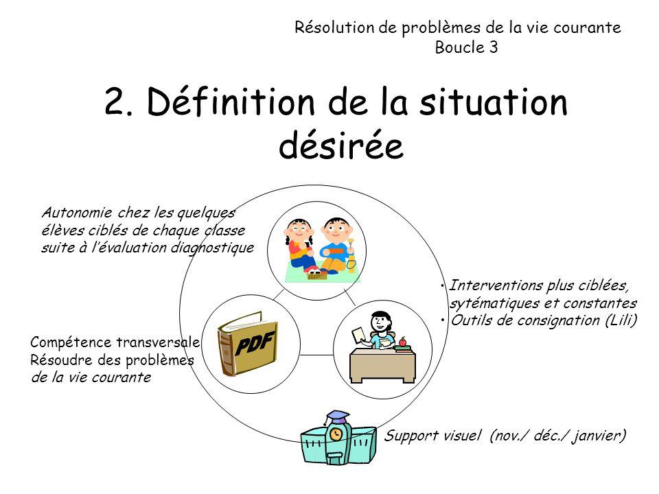 2. Définition de la situation