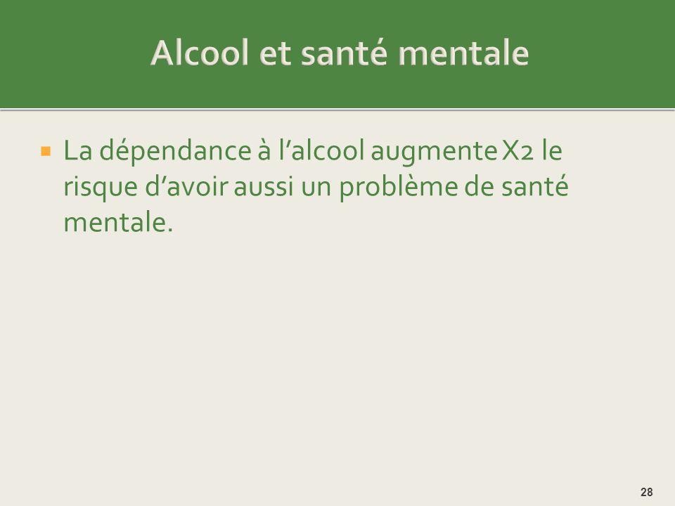 Alcool et santé mentale
