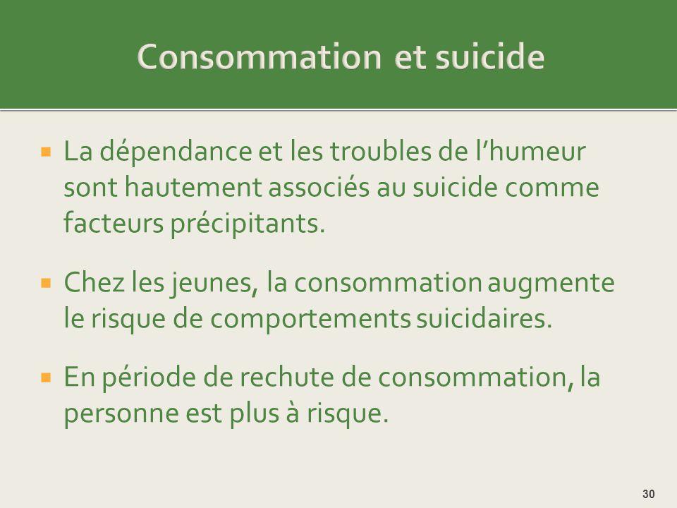 Consommation et suicide