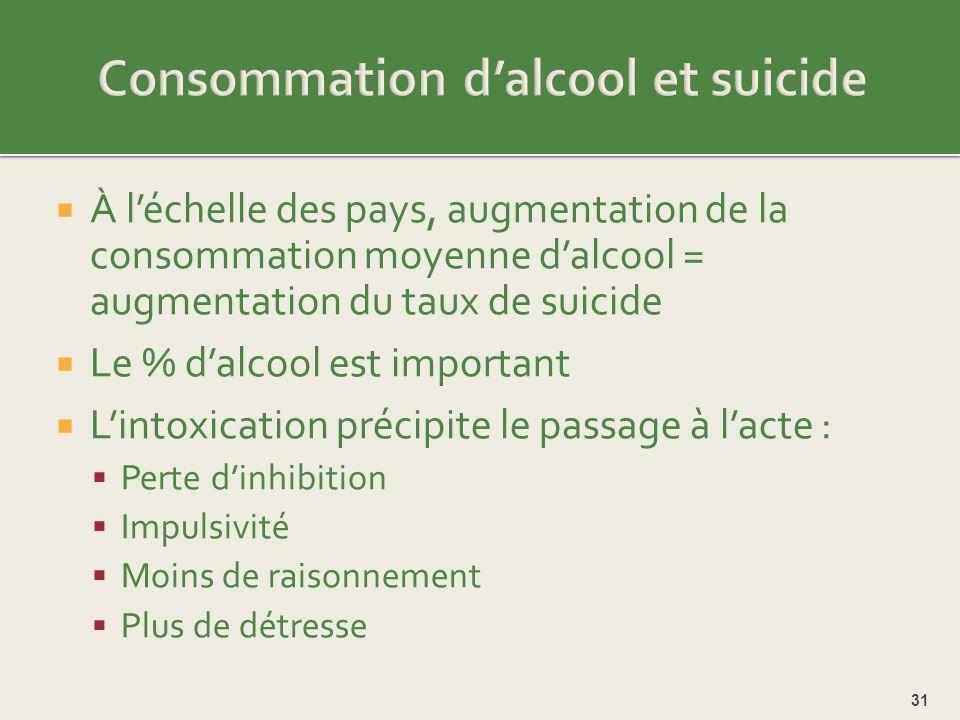 Consommation d'alcool et suicide