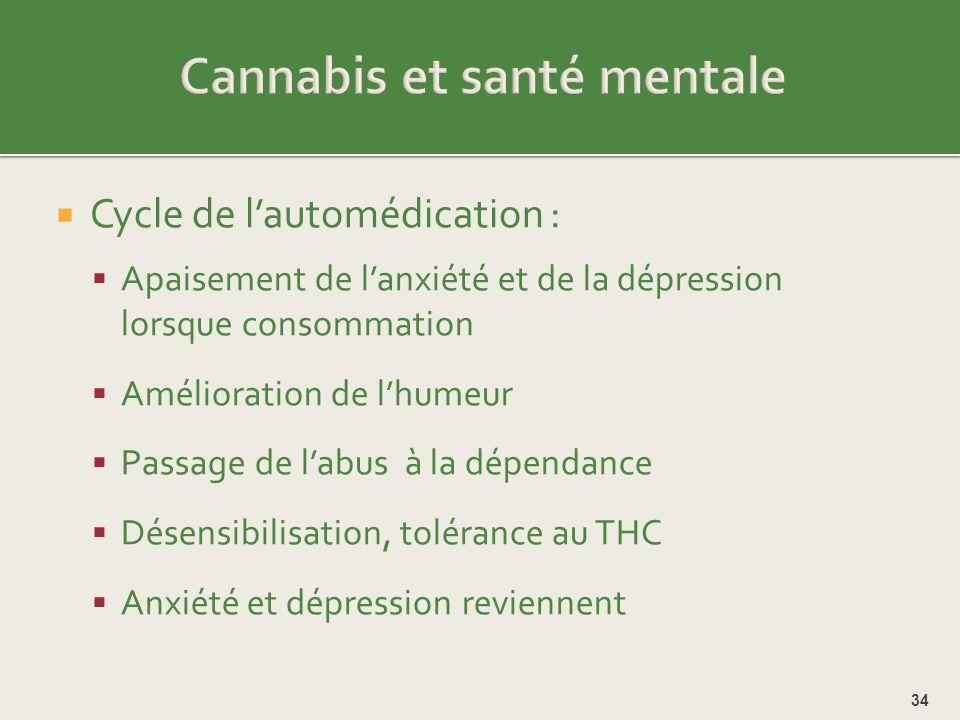 Cannabis et santé mentale