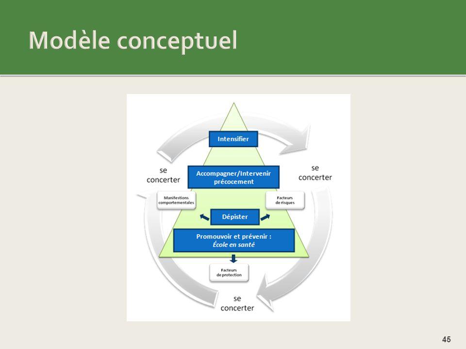 Modèle conceptuel Cohérence avec les approches en scolaire: on veut éduquer