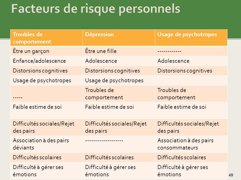 Facteurs de risque personnels
