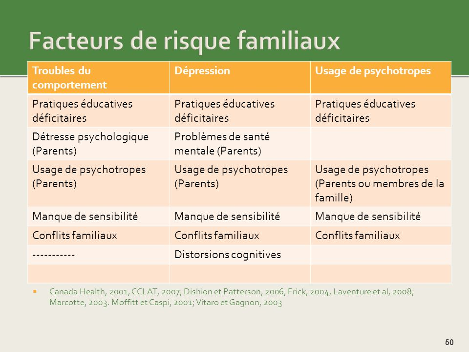 Facteurs de risque familiaux