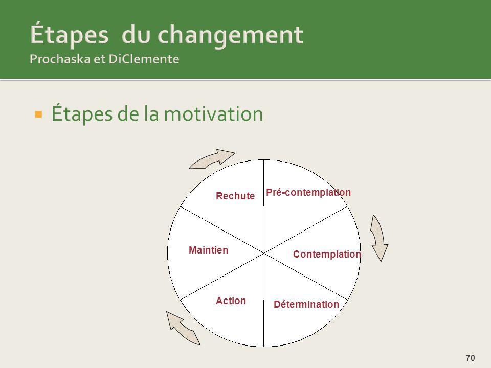 Étapes du changement Prochaska et DiClemente