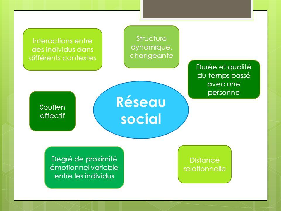 Réseau social Structure dynamique, changeante