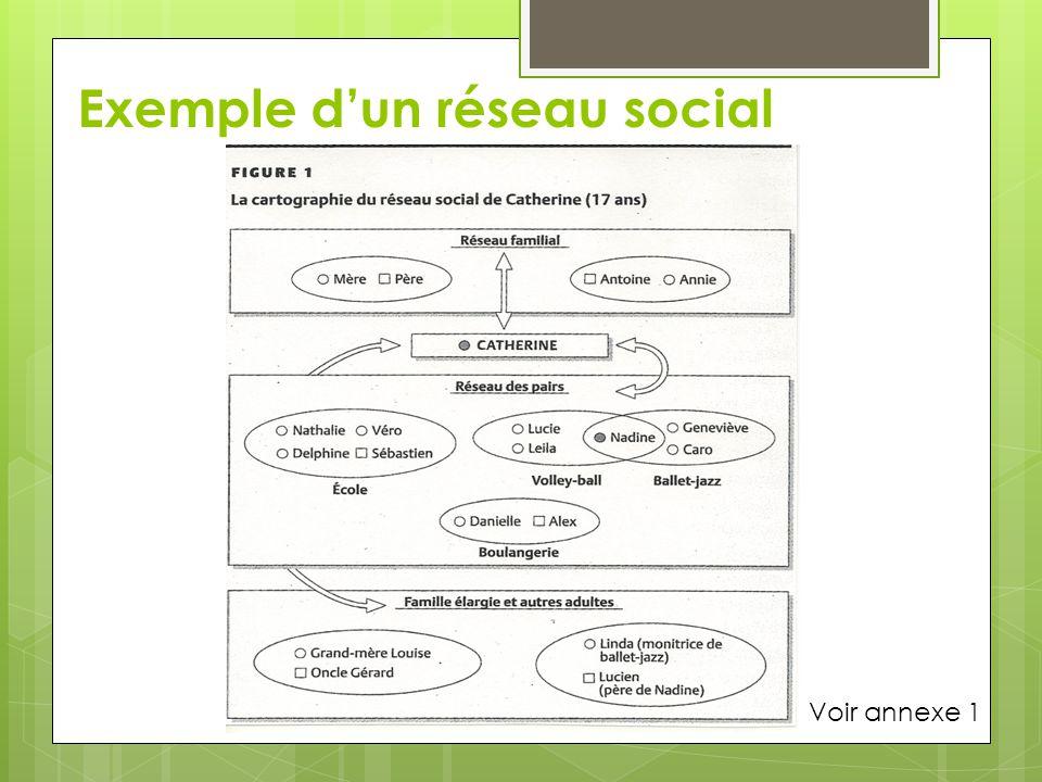 Exemple d'un réseau social