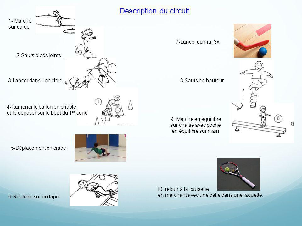 Description du circuit