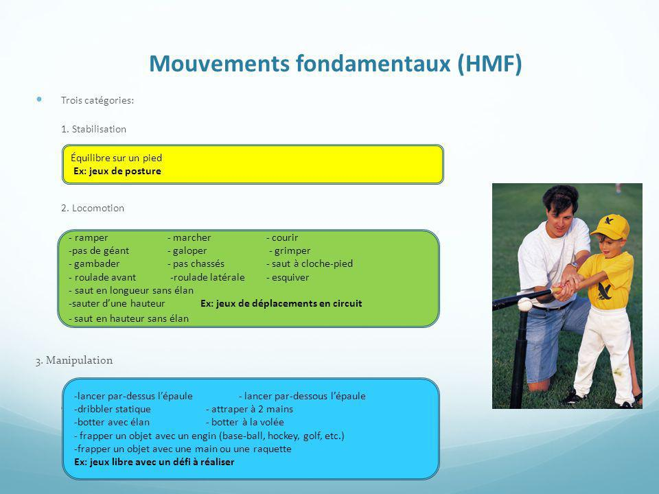 Mouvements fondamentaux (HMF)