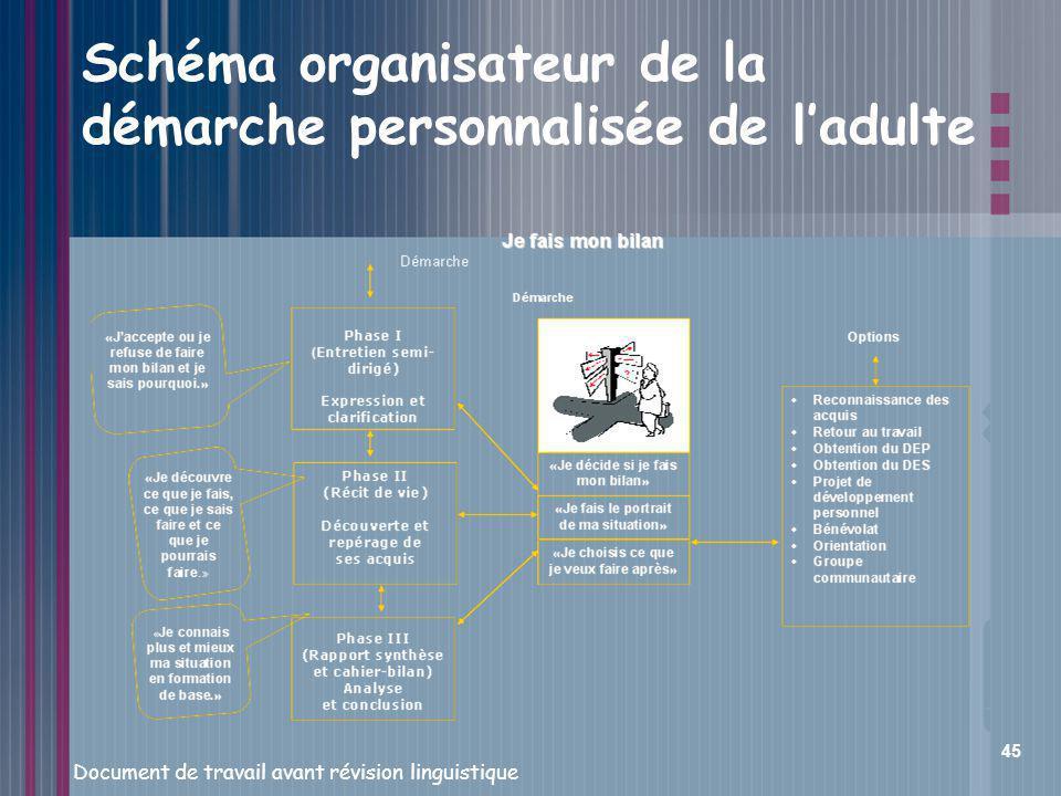 Schéma organisateur de la démarche personnalisée de l'adulte