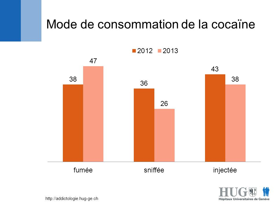 Mode de consommation de la cocaïne
