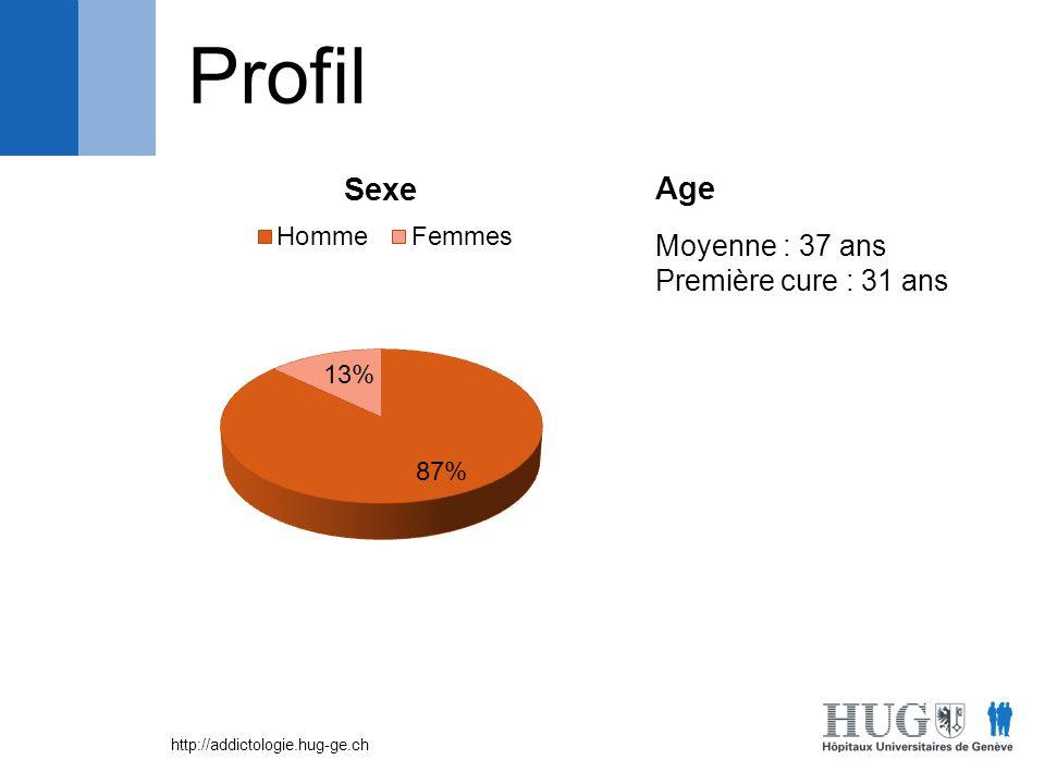 Profil Age Moyenne : 37 ans Première cure : 31 ans