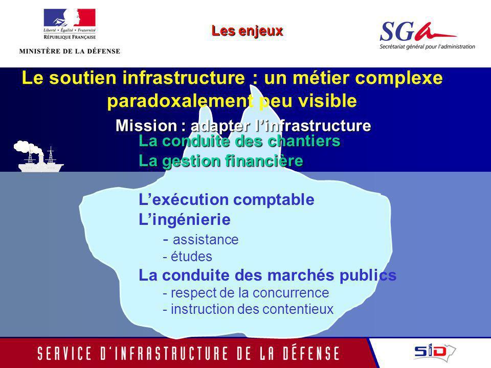 Le soutien infrastructure : un métier complexe