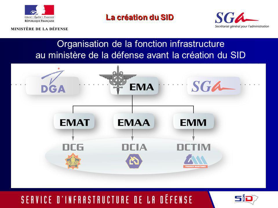 La création du SID Organisation de la fonction infrastructure au ministère de la défense avant la création du SID.