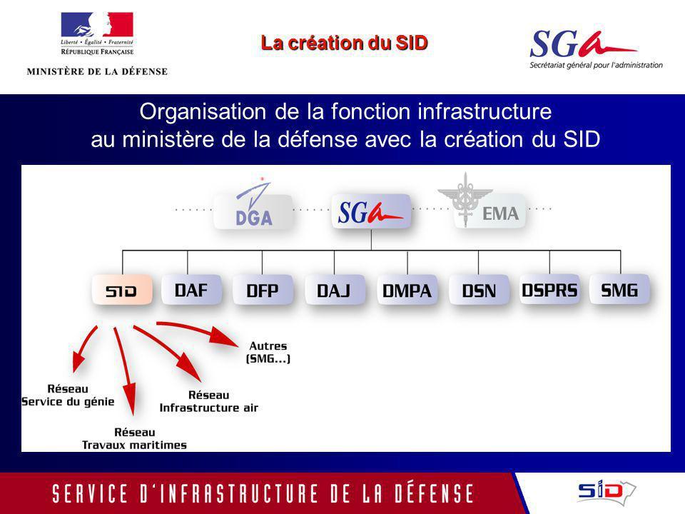 La création du SID Organisation de la fonction infrastructure au ministère de la défense avec la création du SID.