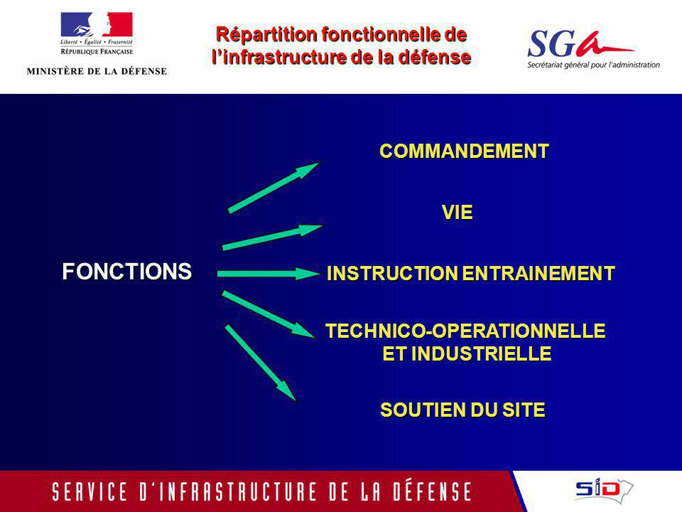 FONCTIONS Répartition fonctionnelle de l'infrastructure de la défense