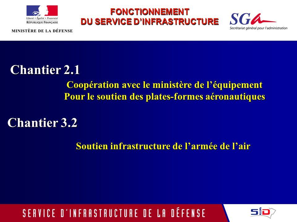 FONCTIONNEMENT DU SERVICE D'INFRASTRUCTURE