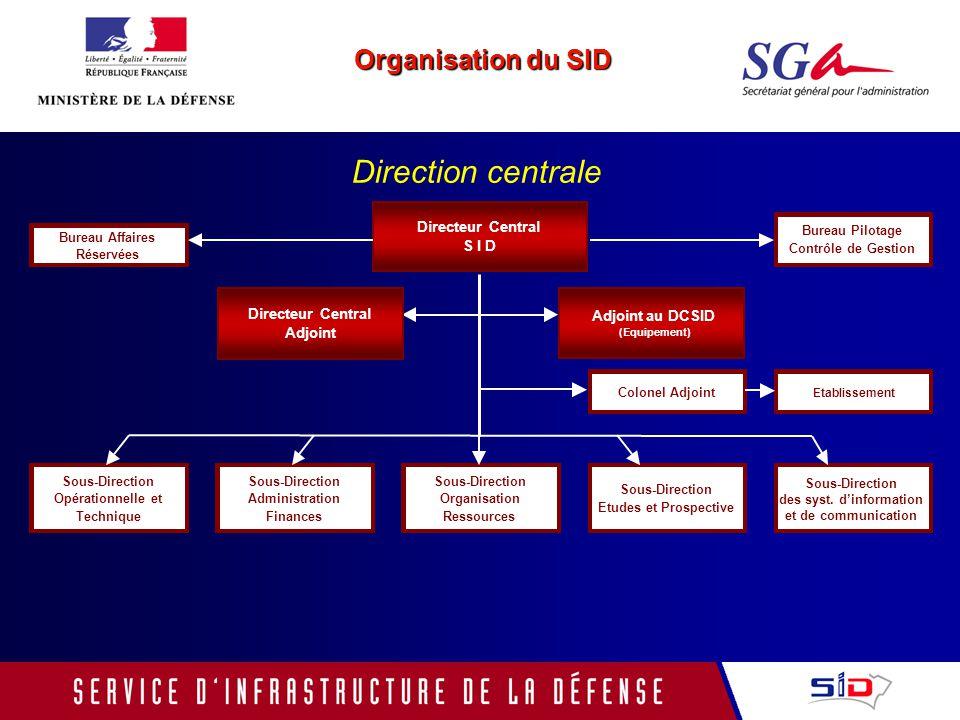 Sous-Direction des syst. d'information et de communication
