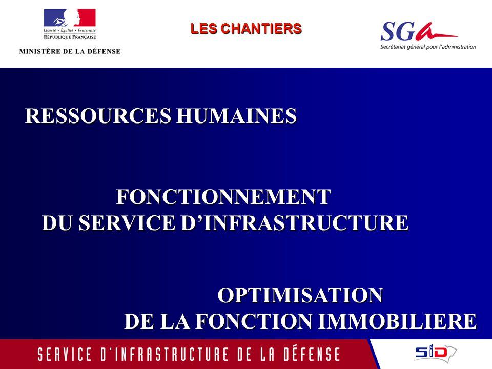 DU SERVICE D'INFRASTRUCTURE DE LA FONCTION IMMOBILIERE