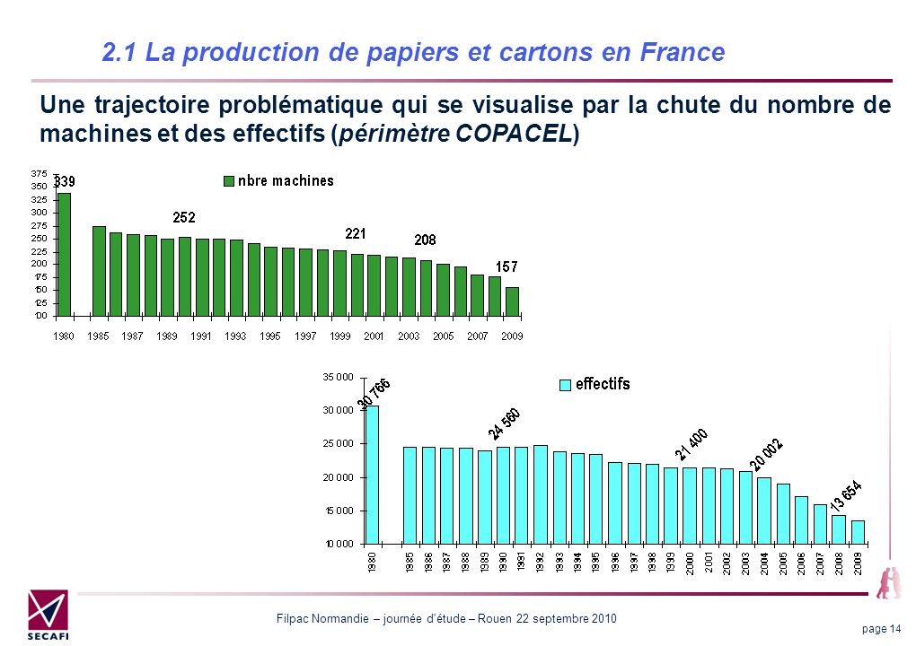 2.1 La production de papiers et cartons en France