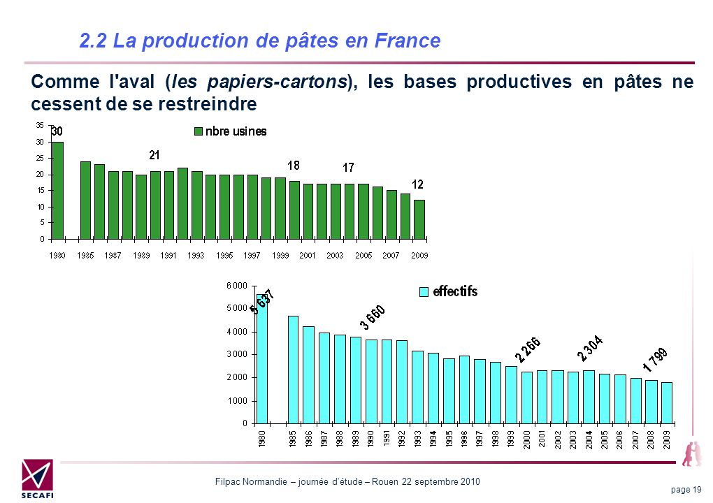 2.2 La production de pâtes en France