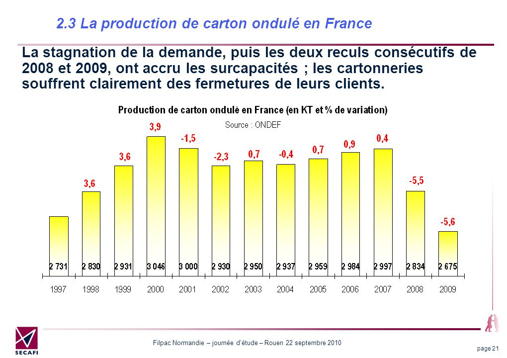 2.3 La production de carton ondulé en France