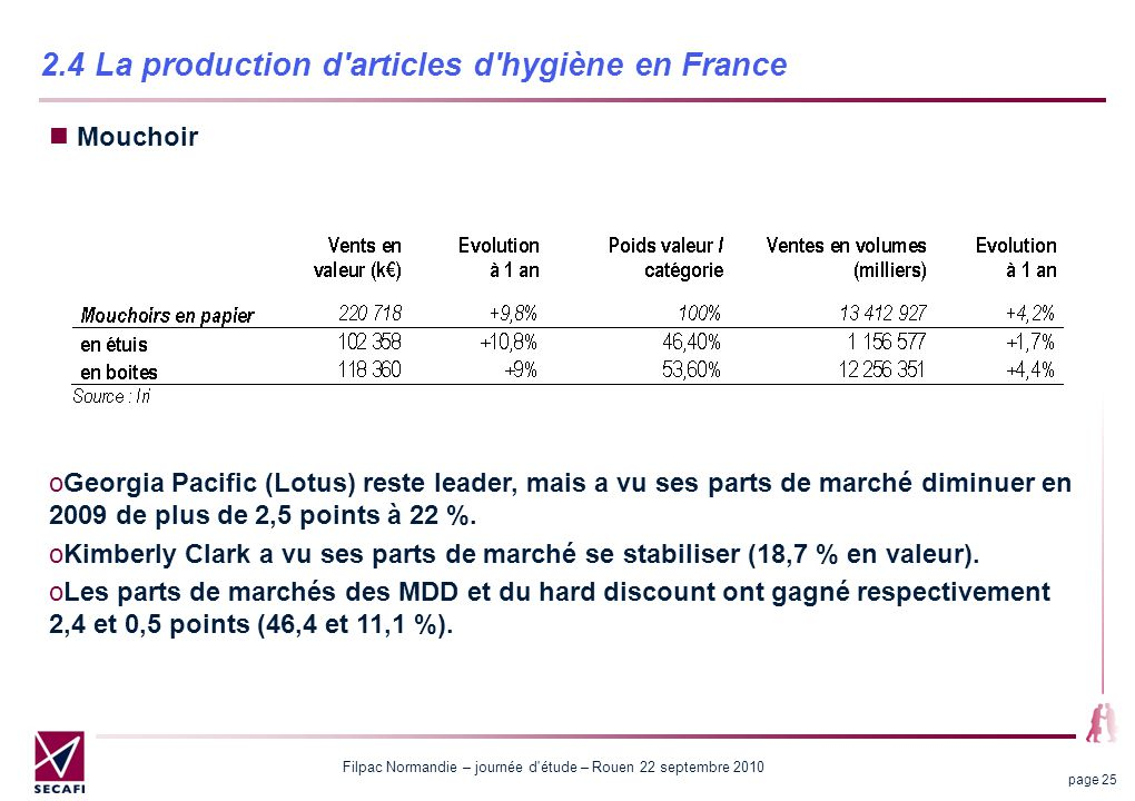 2.4 La production d articles d hygiène en France