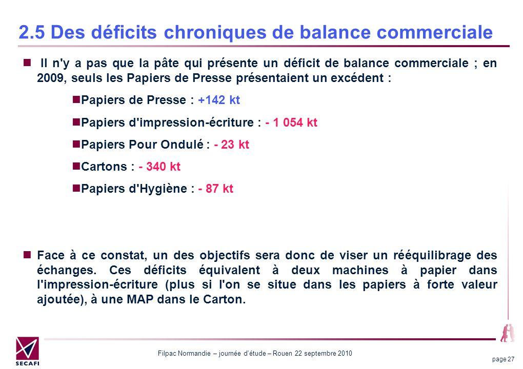 2.5 Des déficits chroniques de balance commerciale