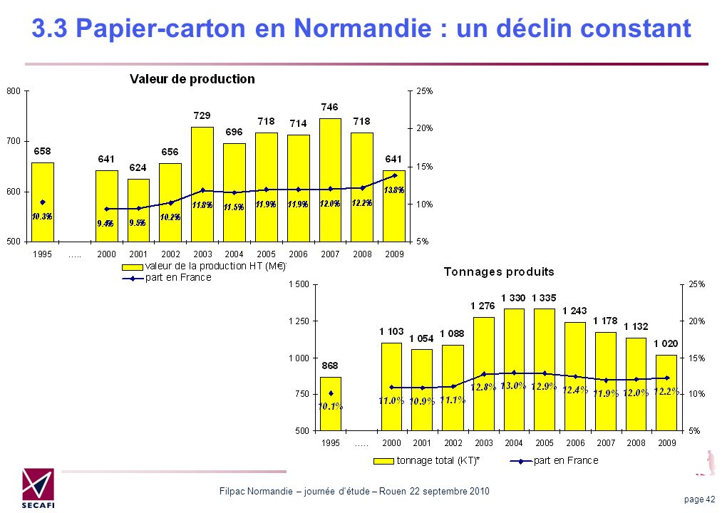 3.3 Papier-carton en Normandie : un déclin constant