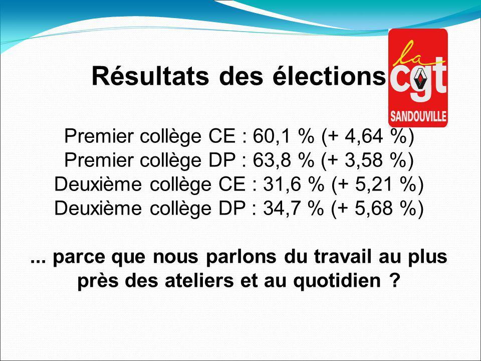 Résultats des élections